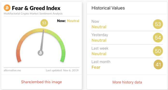 Bitcoin price prediction - Fear & Greed Index - 5 November 2019