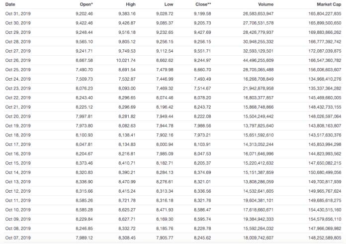 Bitcoin price prediction - trading chart - 5 november
