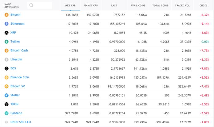 Cryptocurrency market overivew - 2 - 22 November 2019