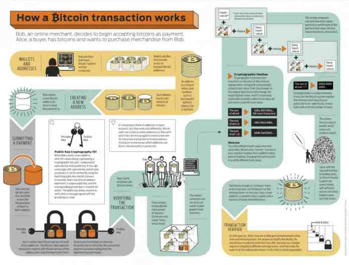 bitcoin basics- what would happen when all bitcoins are mined by 2140? - Bitcoin transaction