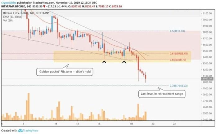 bitcoin price analysis chart 1 - 19 novemeber 2019