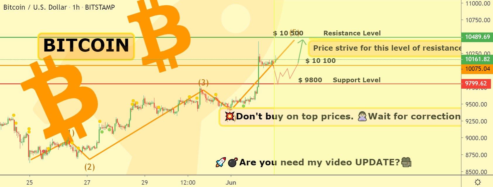 Bitcoin Price Featured Chart
