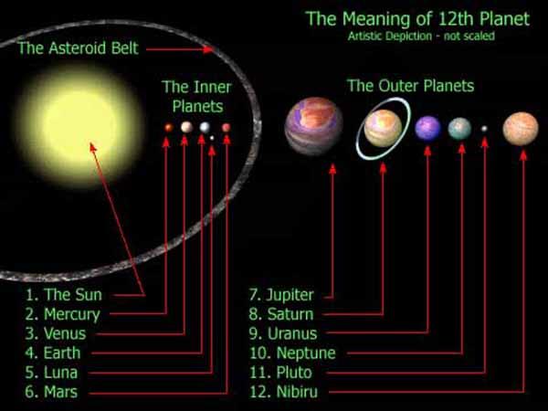 Planet X Nibiru   ZoSo's TRUTHTALK13