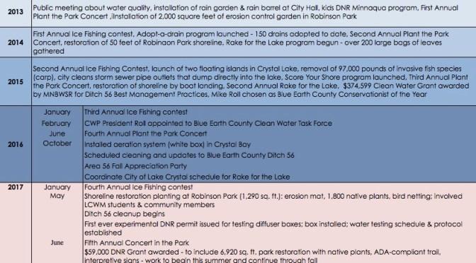 CWP: Timeline of Activities