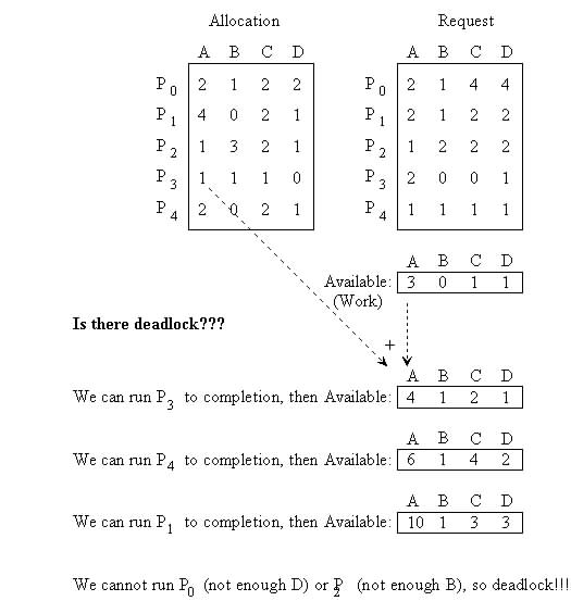 C Program to Implement Bankers Algorithm [System Programming