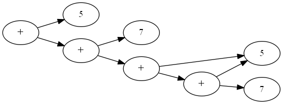 tree view of (5+(7+(5+(7+5)))) with the last two 5s as a single node