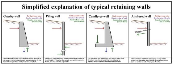 Different types of common retaining walls.