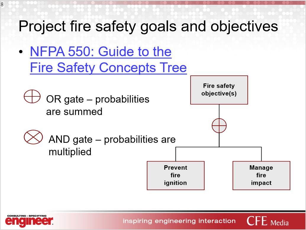 Your Questions Answered Fire And Life Safety