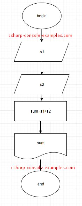 Pseudocode Examples C Programming Example