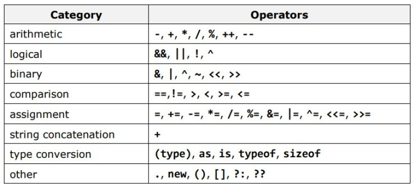 Image result for pseudocode operators