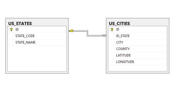 United States Cities SQL Server Database Script – C#