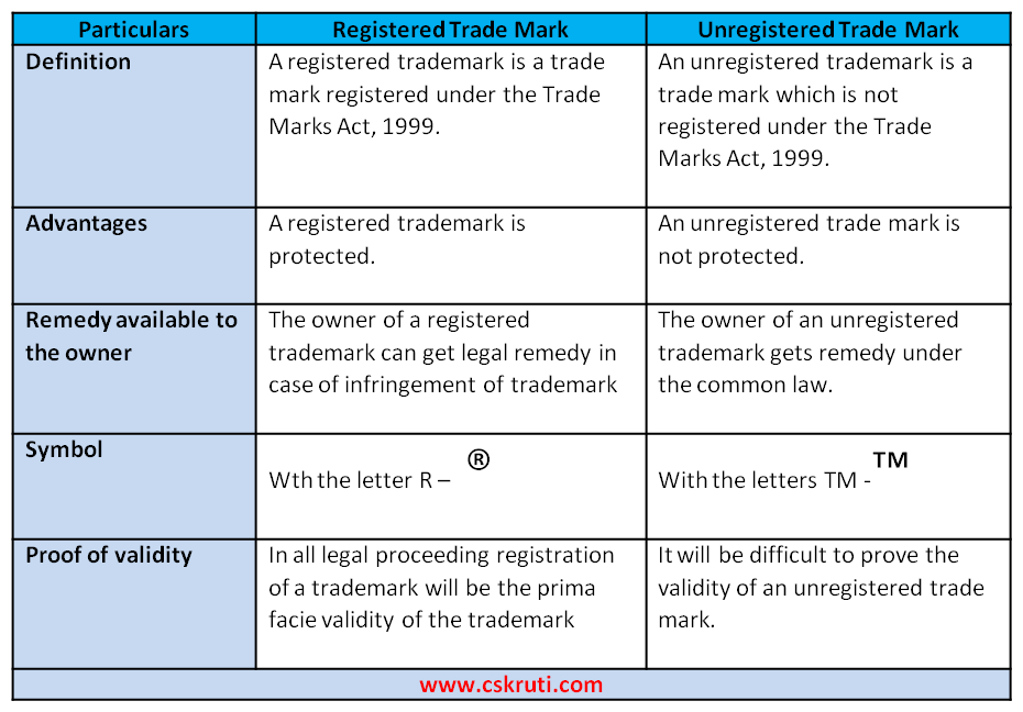 Why You Should Register Your Brand As A Trade Mark Cs Kruti