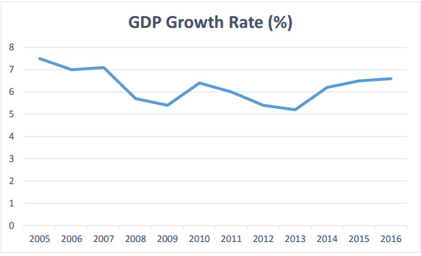 Vietnam GDP Growth