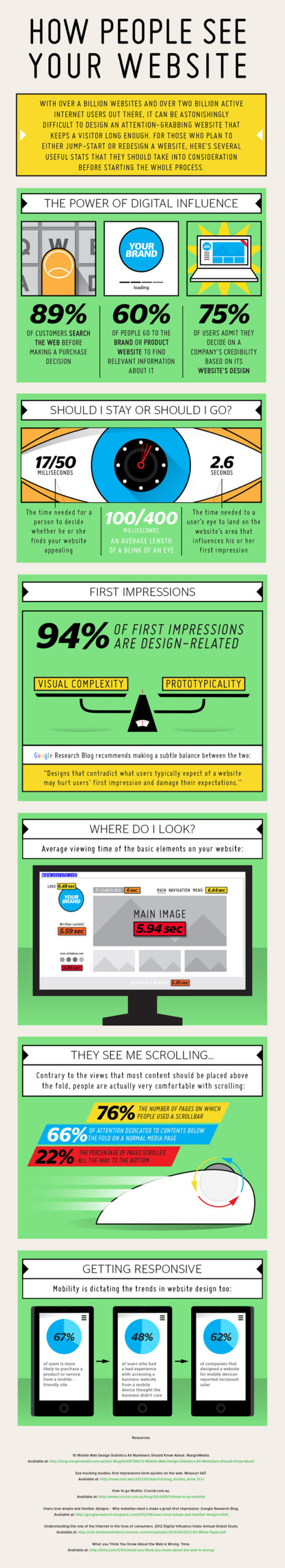 How People Judge Your Website Design Decide Whether to Contact You scaled