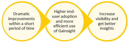 Gainsight Optimization Benefits