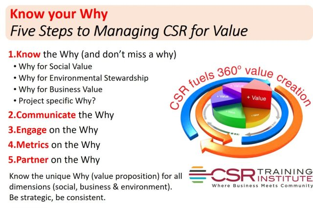 Five steps to managing CSR for value