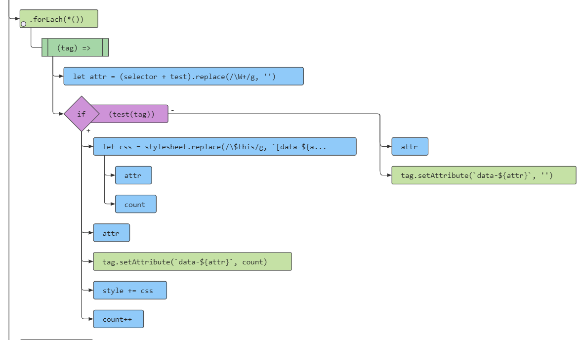 Container Query Logic Flowchart Web Example