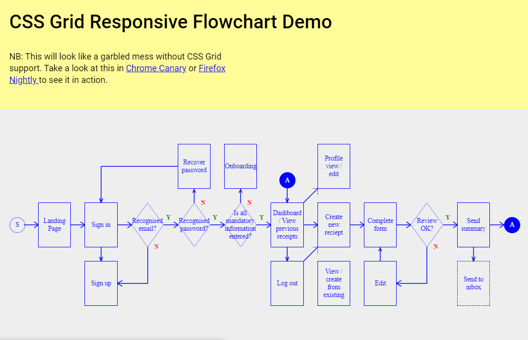 CSS Grid Responsive Flowchart Example
