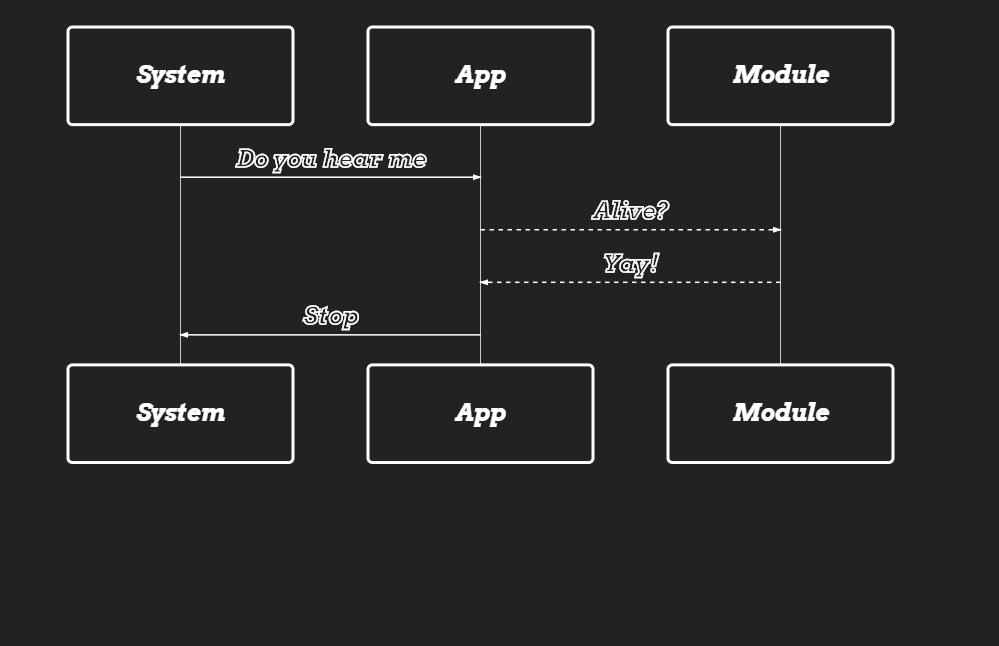 HTML CSS Mermaid Sequence Diagram Flowchart
