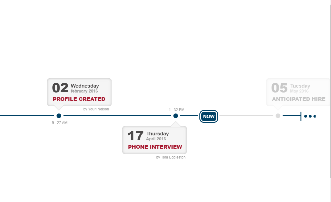 CSS Horizontal Timeline Design Example