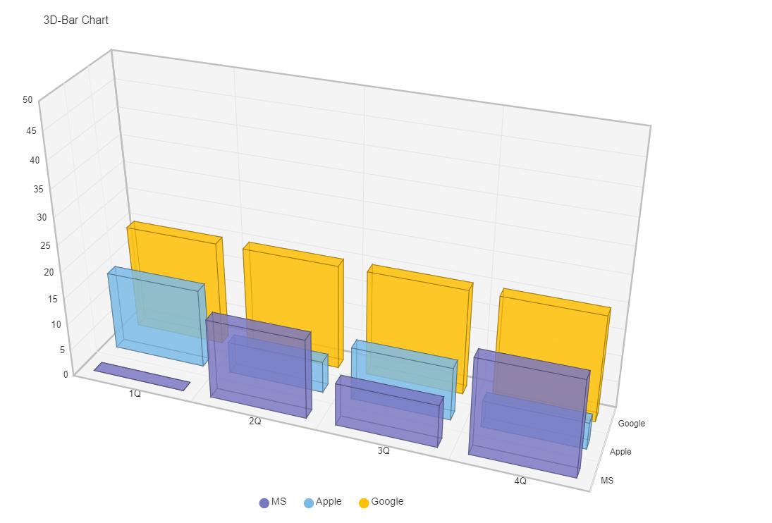 3D Bar Chart Component For Vue.js