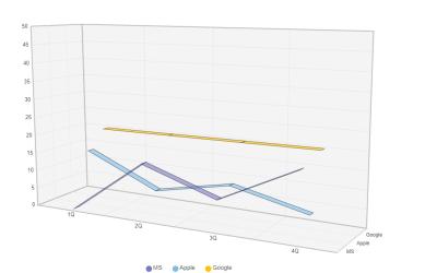 3D Line Chart Using Vue.js