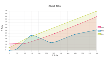 React Line Chart Component