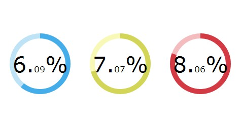 Creating Animated Circle Graphs with Circles.js and SVG