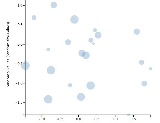 Simple SVG Based Plotting Library – D3xter.js