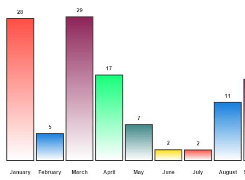 Small Cnavas Based Chart JavaScript Libraries – ProtoChart