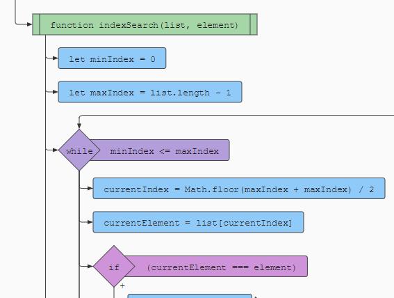 SVG Based JS Code Flowchart Generator - js2flowchart | CSS Script