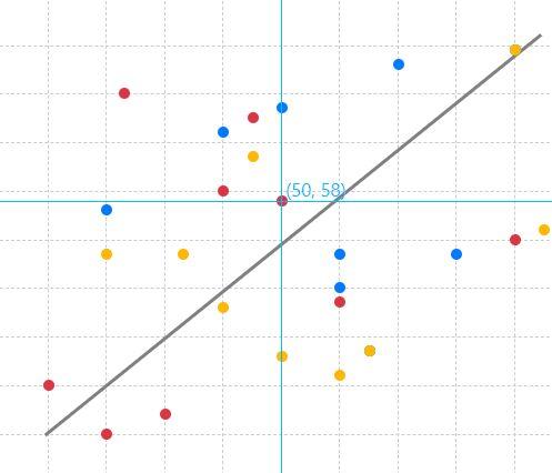 EZgraph Scatter Plot Chart