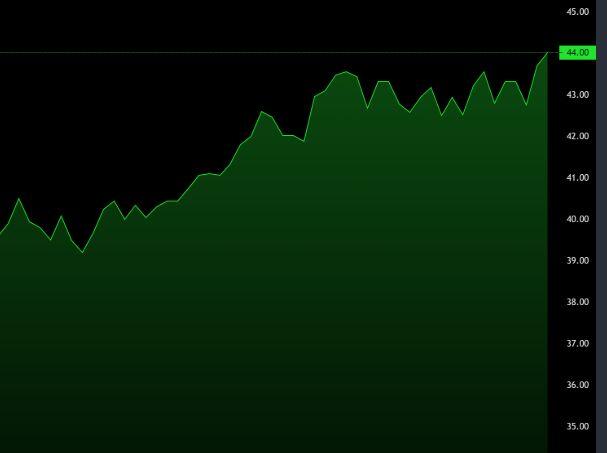 Lightweight Financial Chart JavaScript Library - lightweight-charts