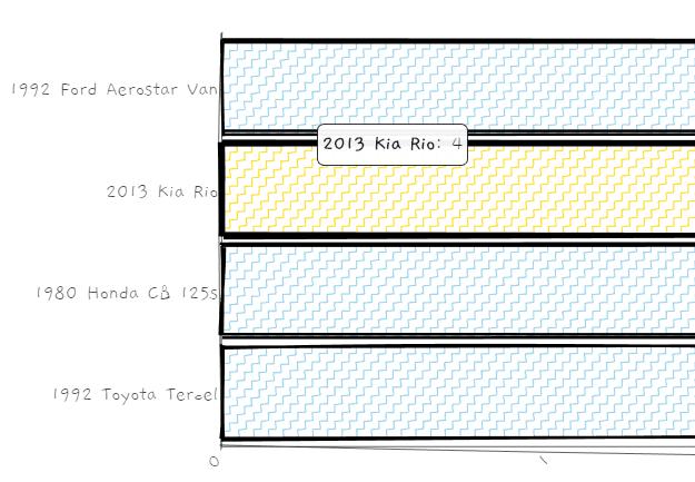 roughViz.js Bar Chart