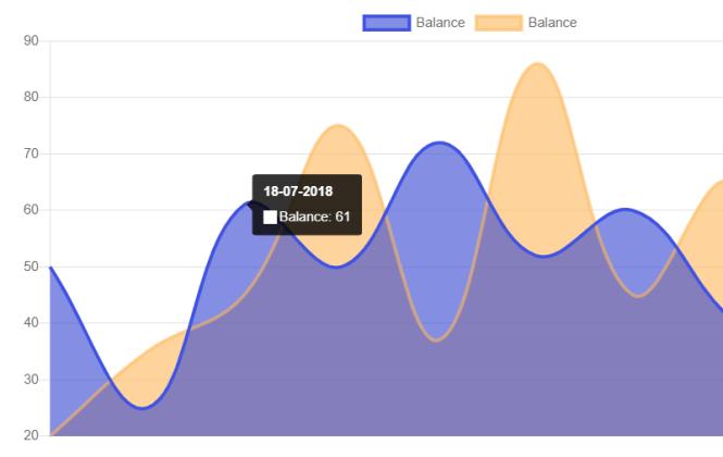 Voler Admin Dashboard Chart