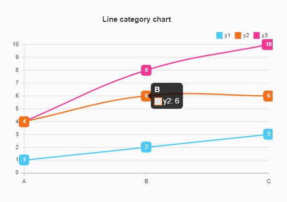 Easy Charting & Graphing JavaScript Library – Compact Chart
