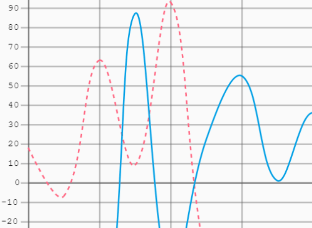 Line Chart With Grid Lines – Graphika.js