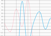 Line Chart With Grid Lines - Graphika.js