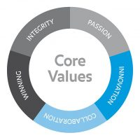 our values1
