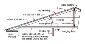 C Stevens Roofing  Pitched Roofing