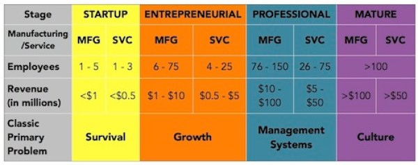 Which Stage is YOUR Business In?