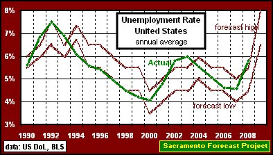 Unemployment in Canada will be 10% or higher in 2009.. (4/5)