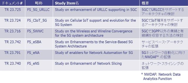 図10:SA2で現在検討中のStudy Itemの一部