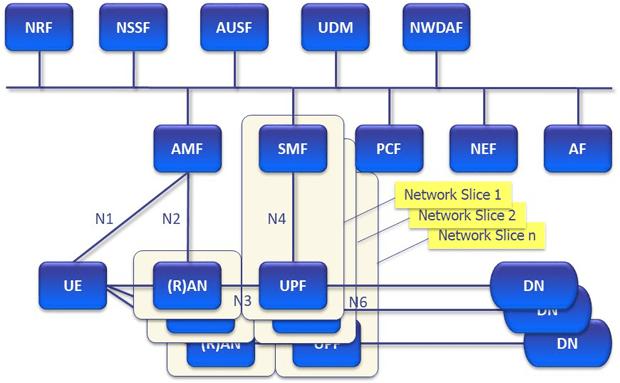 図10:複数ネットワークスライスへの接続