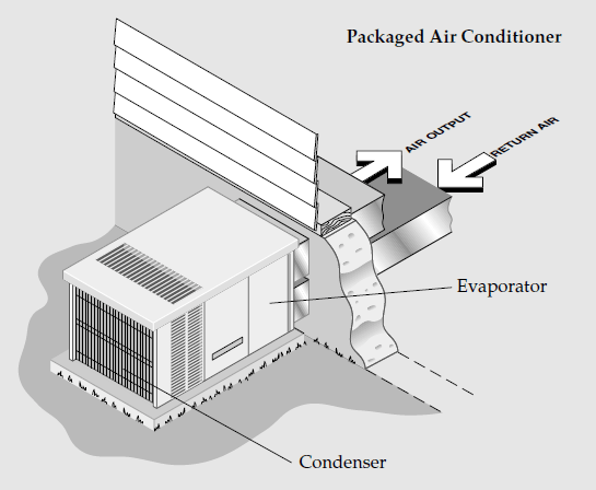 efficient air conditioning systems  climate technology