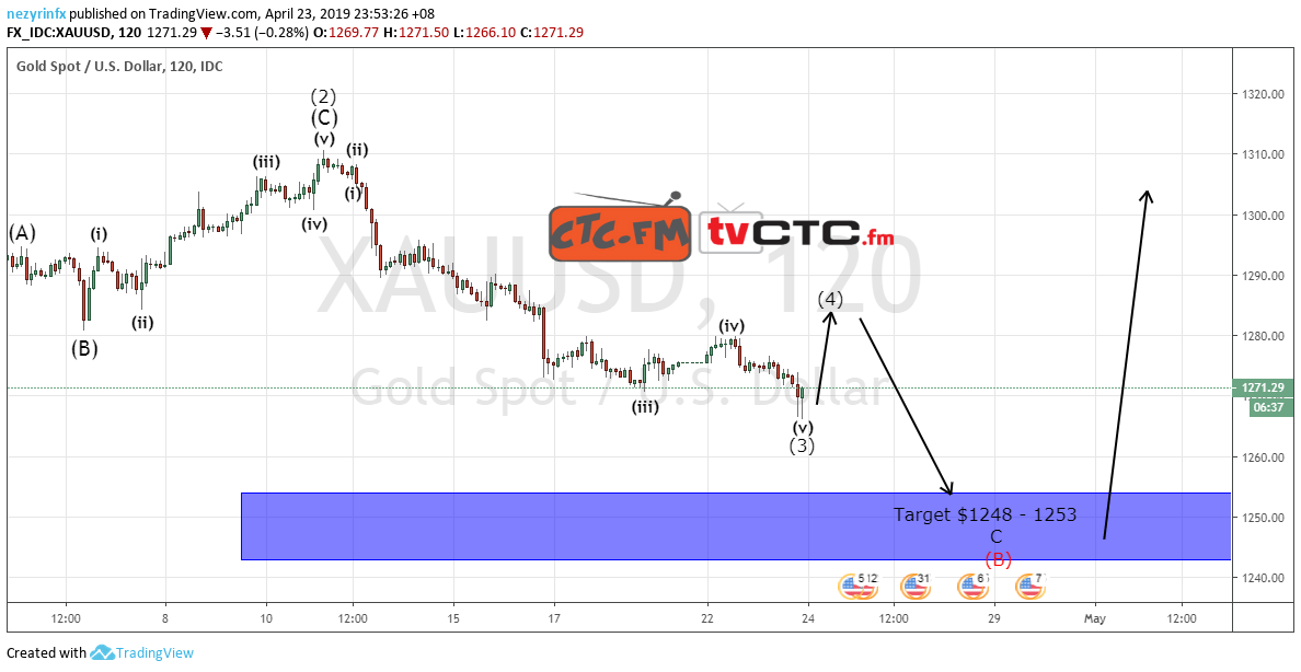 XAU/USD Wave 3 of C Completed