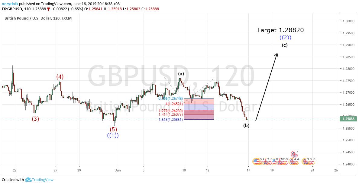 GBP/USD ABC Correction