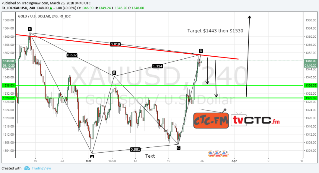 Possible Bearish Gartley XAUUSD a.k.a Gold