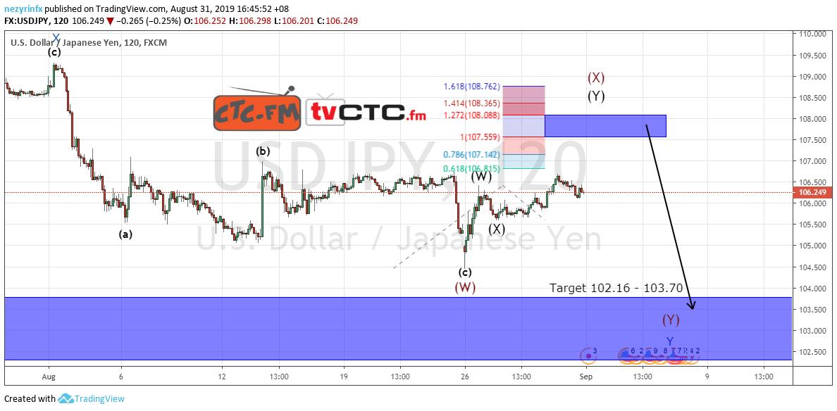 USD/JPY WXY Correction