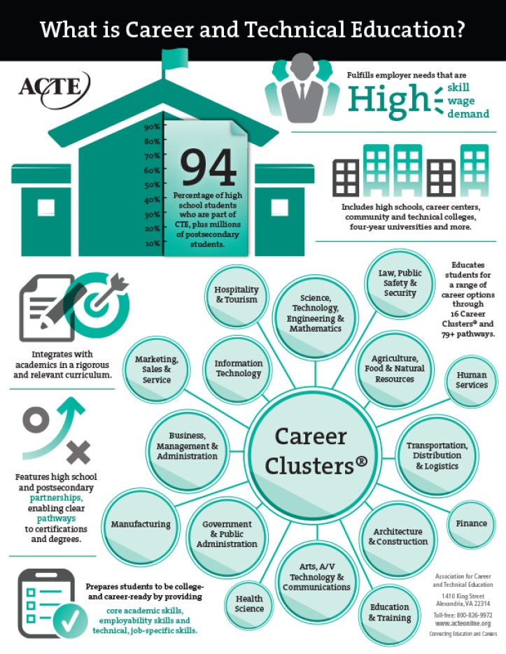 what_is_cte_infographic